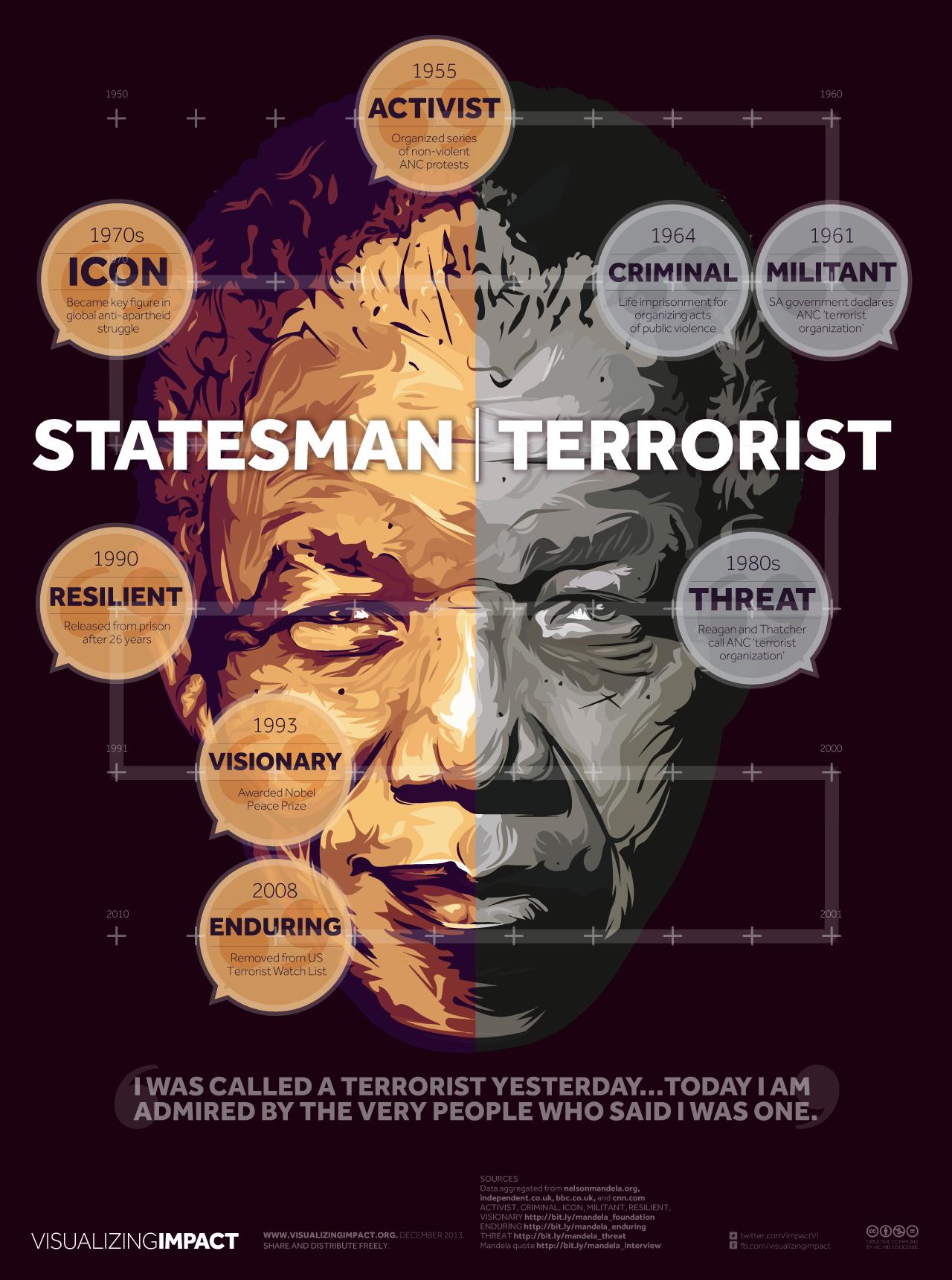 Original Nelson Mandela Visualizing Impact