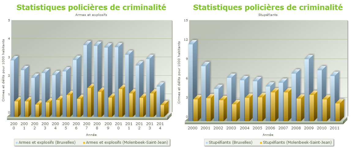 Molenbeek crime comparison 1
