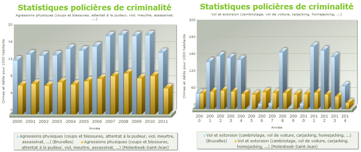 Molenbeek crime comparison 3